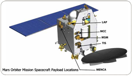 Location of Payloads